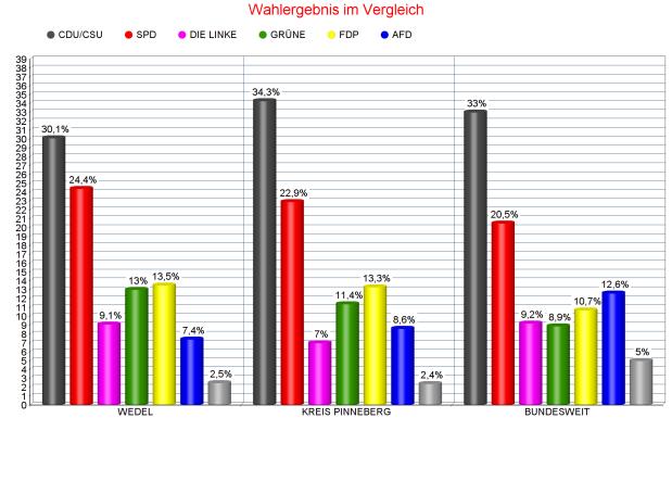 Bundestagswahl: So hat Wedelgewählt!