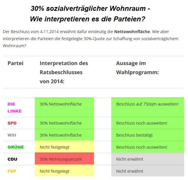 Auslegungssache: 30%-Quote für sozialverträglichen Wohnungsbau – wie interpretieren es dieParteien?