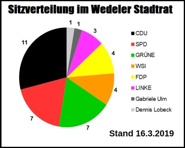 Zwei SPD-Mitglieder verlassen Wedeler Ratsfraktion. Wasnun?